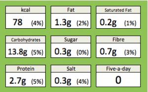 White bread nutrition