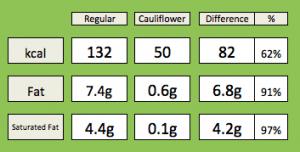 Cauliflower v original peppercorn sauce nutritional comparison