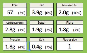Mustard Beans Nutrition