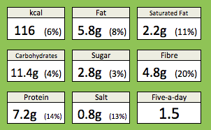 sprouts pancetta orange nutrition