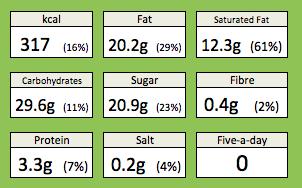 Caramel Macchiato Cupcakes Nutrition
