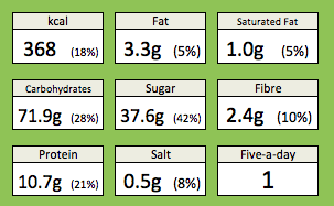 Lemon and raisin pancake nutrition. Including calories, fat, saturated fat, carbohydrates, sugar, fibre, protein, salt and contribution to five-a-day fruit and veg