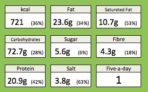 pancetta pea manchego nutrition