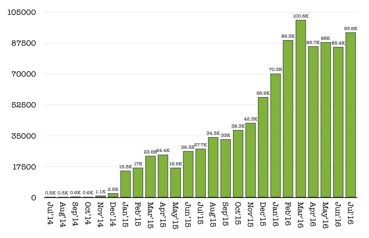 CLK page views July 2016
