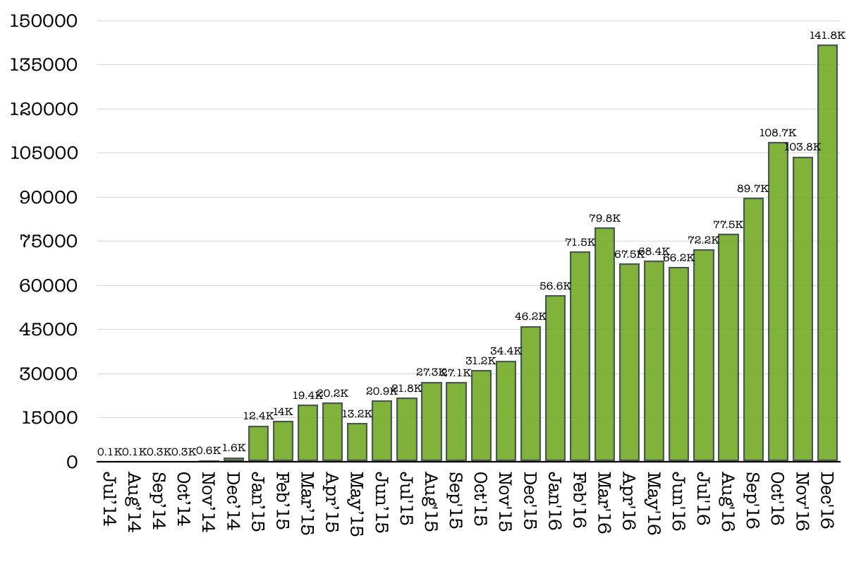 visitors-dec-16