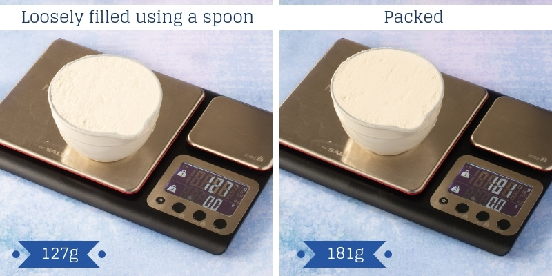 The difference between filling a cup of flour with a spoon or packing flour into the cup. The spoon filled cup weights 127g, the packed cup weighs 181g